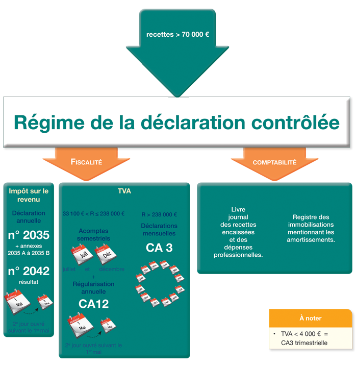 2035 bnc declaration controlee