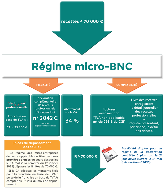 Le Regime Micro Bnc Cabinet D Expertise Comptable